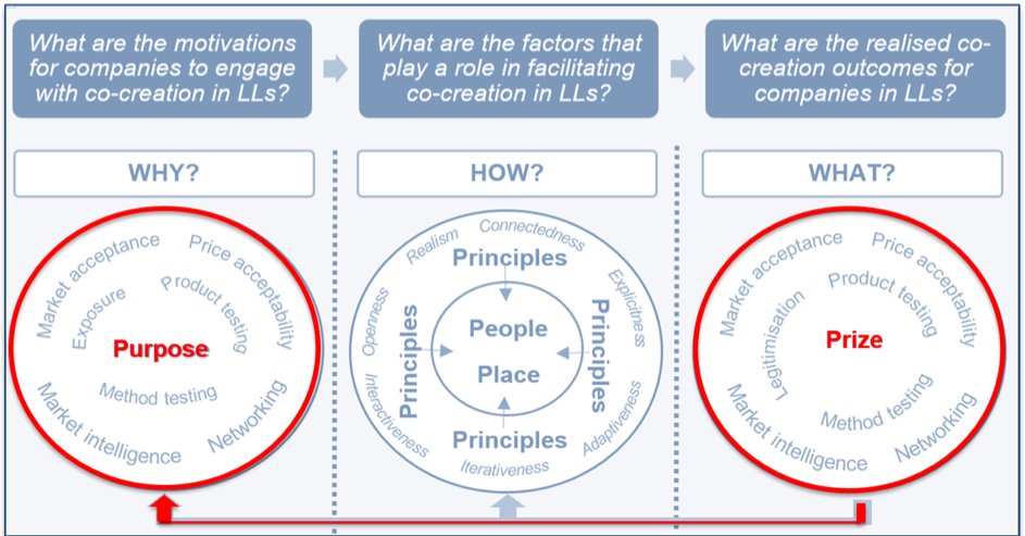 Co-creation in Practice: Objectives and Outcomes